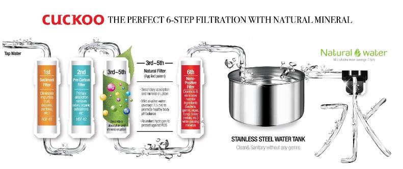 kelebihan penapis air cuckoo berbanding penapis air coway filter mineral berbanding filter ro