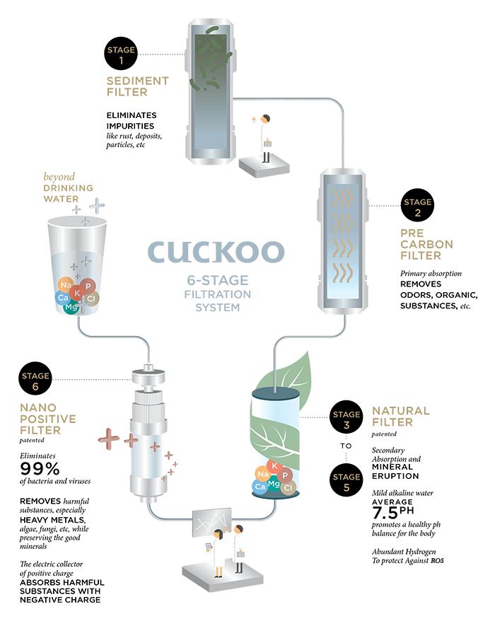 pengalaman guna penapis air coway dan penapis air cuckoo air mineral beralkali