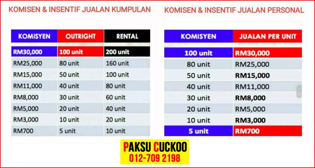 jadual komisyen cuckoo jual penapis air cuckoo penapis udara cuckoo multicooker cuckoo register daftar jadi agen cuckoo ejen cuckoo jadi agent cuckoo seluruh malaysia