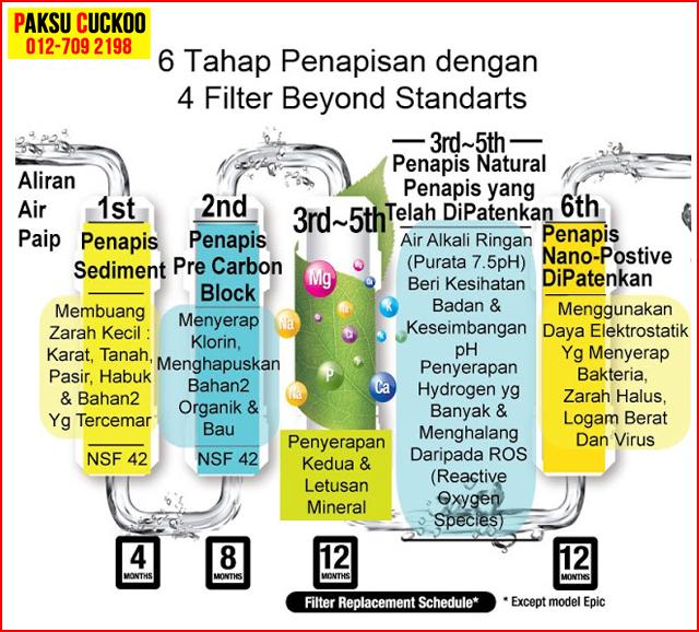sistem penapisan terbaik model penapis air cuckoo putrajaya kelebihan penapis air cuckoo berbanding penapis air coway filter ro vs filter mineral