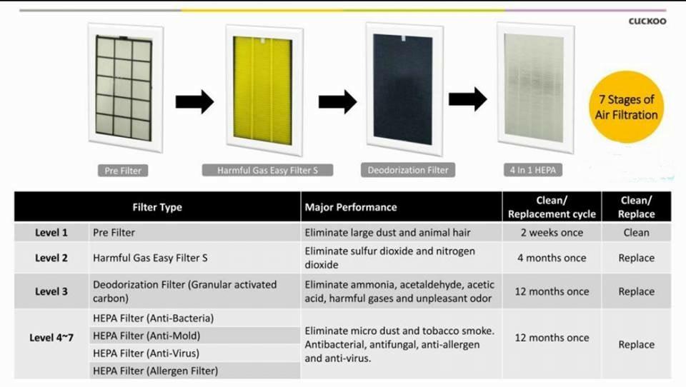 penapis udara cuckoo c model plus c + humidifier cuckoo air purifier filter penapis udara terbaik dan murah