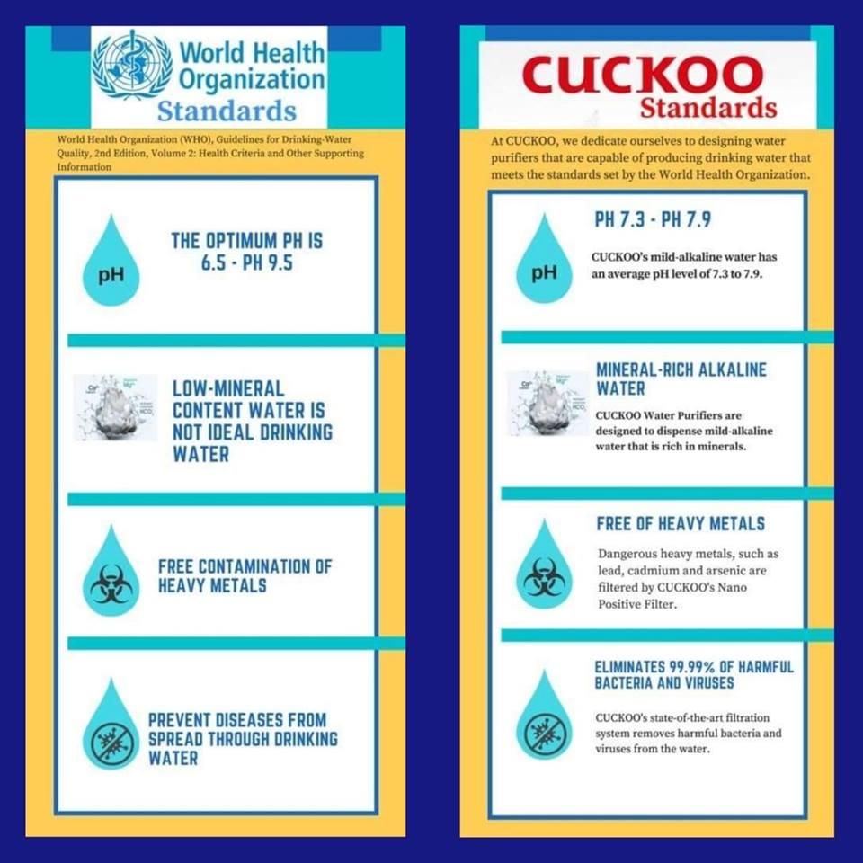 perbandingan standard air yang dihasilkan oleh penapis air jiksoo putrajaya dari sk magic vs cuckoo berdasarkan standard who