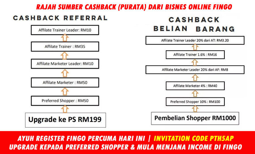 register percuma fingo dan mula menjana income setiap hari paksu 0127092198