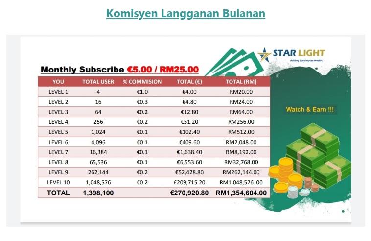 jadual komisyen langganan bulanan untuk produk starlight tv bisnes affiliate terbaik di malaysia
