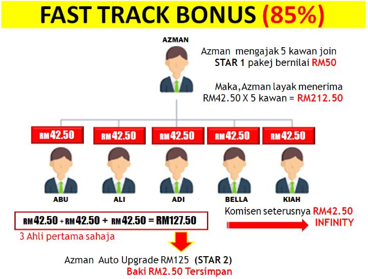 penjelasan mengenai menjana pendapatan tambah income setiap bulan aktif atau pasif income dengan starlight affiliate tv