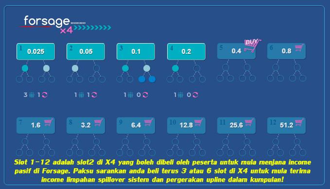 penjelasan slot di matrix x4 forsage malaysia untuk mula kumpul kutip gandakan aset digital matawang kripto ethereum eth jana income pasif melalui bisnes kripto terbaik di dunia