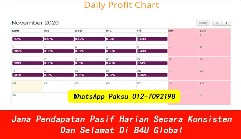 Jana Pendapatan Pasif Harian Secara Konsisten Dan Selamat Di B4U Global jana pendapatan pasif harian pelaburan untung harian platform buat profit setiap hari jana untung hari hari