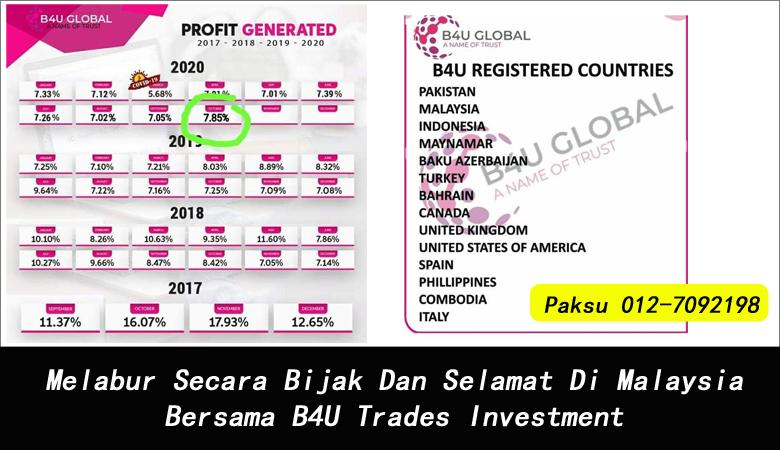 Melabur Secara Bijak Dan Selamat Di Malaysia Bersama B4U Trades Investment syarikat pelaburan terbaik di malaysia senarai syarikat pelaburan di malaysia buat untung pelaburan secara selamat