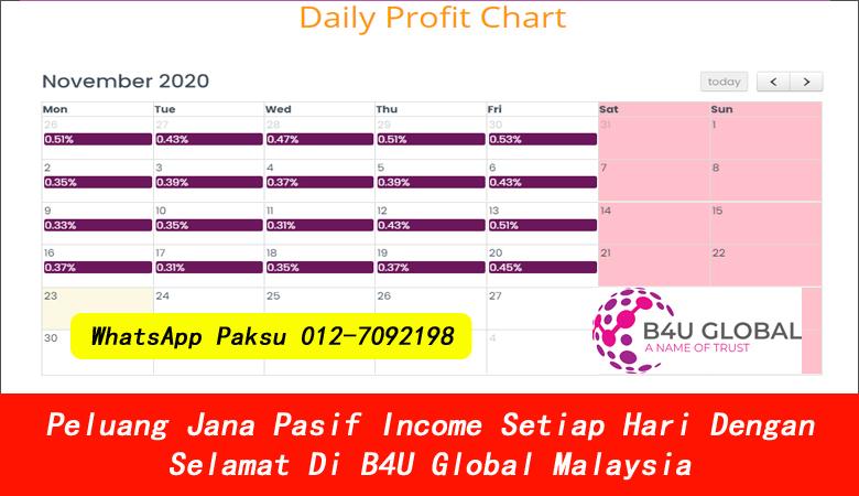 Peluang Jana Pasif Income Setiap Hari Dengan Selamat Di B4U Global Malaysia bagaimana mendapatkan pasif income income pasif tanpa menaja jana pendapatan pasif harian