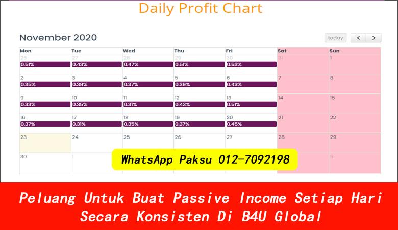 Peluang Untuk Buat Passive Income Setiap Hari Secara Konsisten Di B4U Global cara buat passive income pendapatan pasif passive income terbaik 2020 2021 2022 2023 2024
