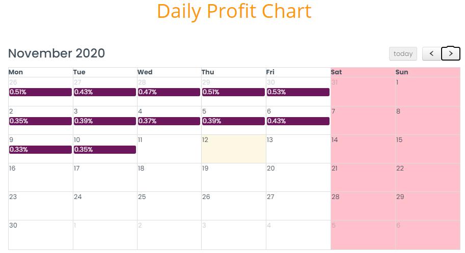 daily profit chart b4u global malaysia melabur di syarikat malaysia yang kukuh pelaburan dividen bulanan syarikat pelaburan yang kukuh di malaysia