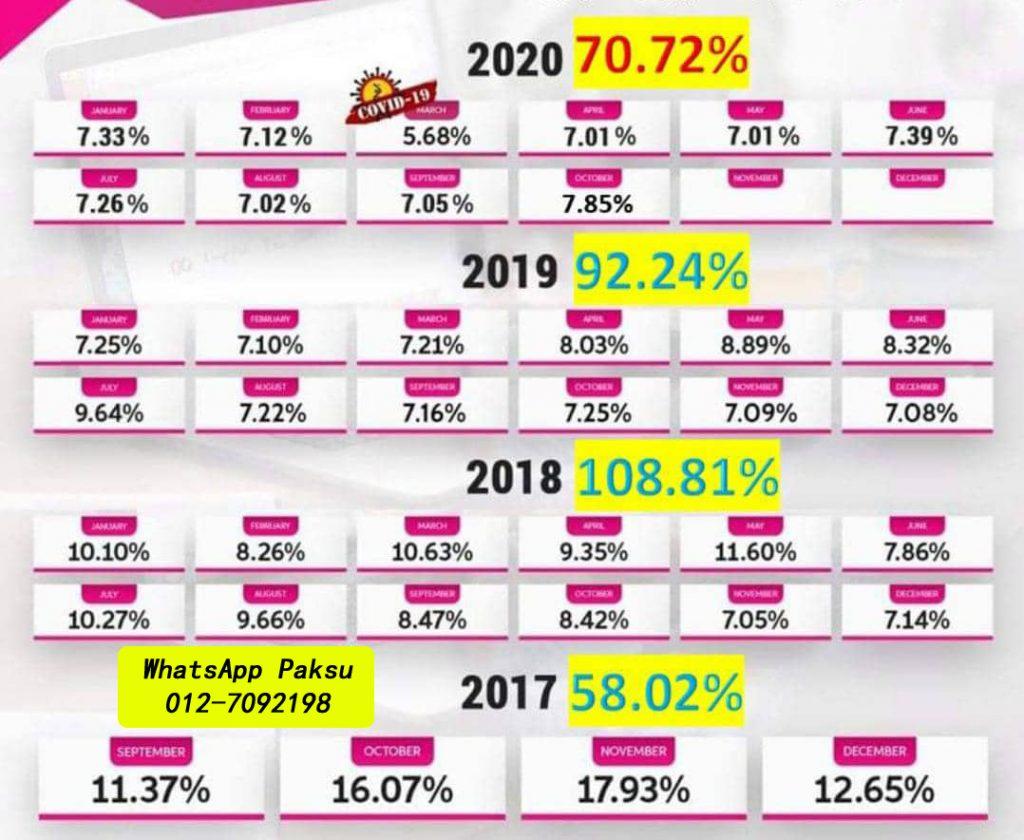 jana pendapatan pasif tahun 2020 2021 2022 2023 2024 pelaburan pasif income yang menguntungkan terbaik dan selamat dengan b4u trades global malaysia b4u group of companies