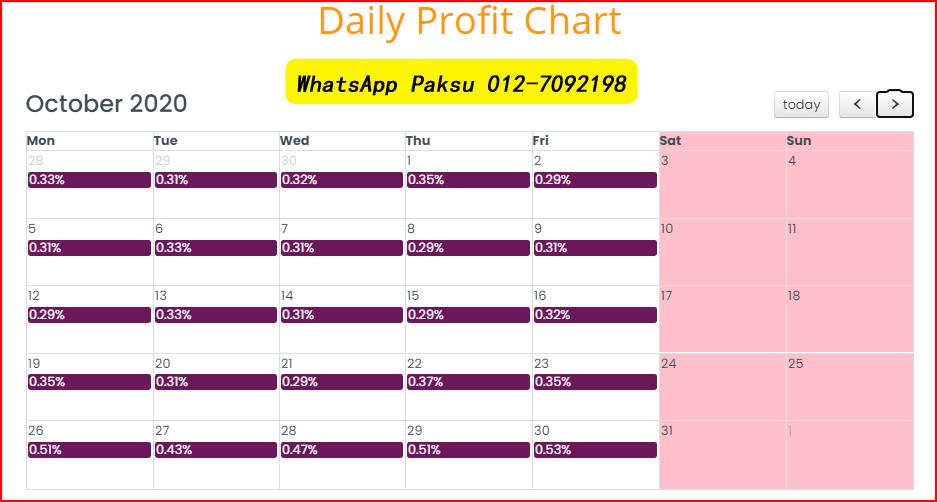 platform buat profit setiap hari jana untung pendapatan pasif terbukti bukan scam terbaik pada tahun 2021 2022 2023 2024 b4u trades investment global malaysia b4u group of companies