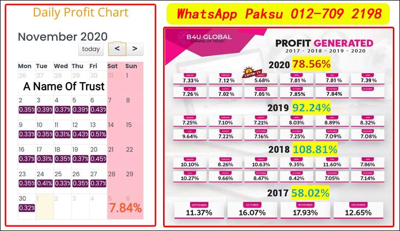 Buat Duit Dari Pelaburan Secara Pasif Dan Aktif Di B4U Trades Investment cara mendapatkan pendapatan pasif dan aktif best investment in malaysia 2020 2021 2022 2023 2024