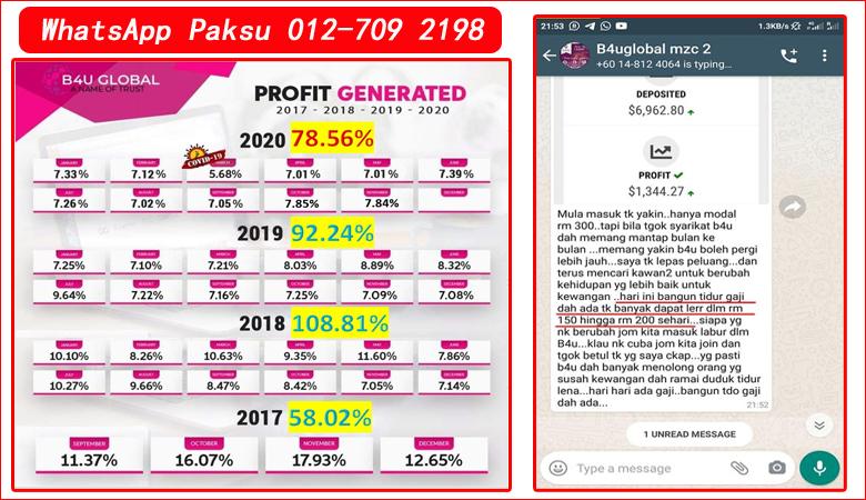 Jana Pendapatan Pasif Bulanan Secara Konsisten Setiap Hari Dari B4U Global Malaysia pelaburan terbaik tahun 2020 2021 2022 2023 2024 pelaburan dividen harian mingguan bulanan