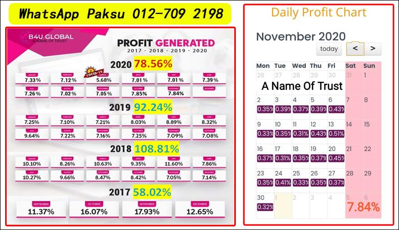 Peluang Pendapatan Pasif Terbaik Untuk Semua Di B4U Global Malaysia jana pendapatan pasif tahun 2020 2021 2022 2023 2024 pelaburan pasif income yang menguntungkan