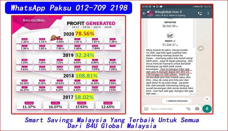Smart Savings Malaysia Yang Terbaik Untuk Semua Dari B4U Global Malaysia simpanan pelaburan terbaik tahun 2020 2021 2022 2023 2024 jana pendapatan pasif harian