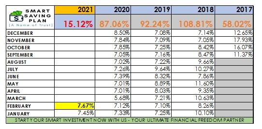 dividen harian di terima peserta B4U sejak dari 2017 hingga 2021