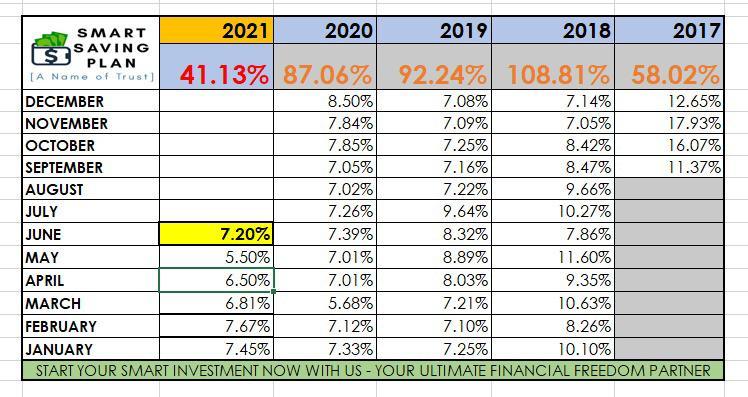 profit bulan jun 2021 menjana pendapatan pasif tanpa perlu menaja sesiapa profit setiap hari dari isnin hingga jumaat
