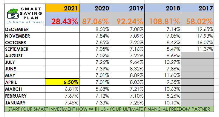 profit terkumpul peserta b4u bermula sept 2017 hingga april 2021