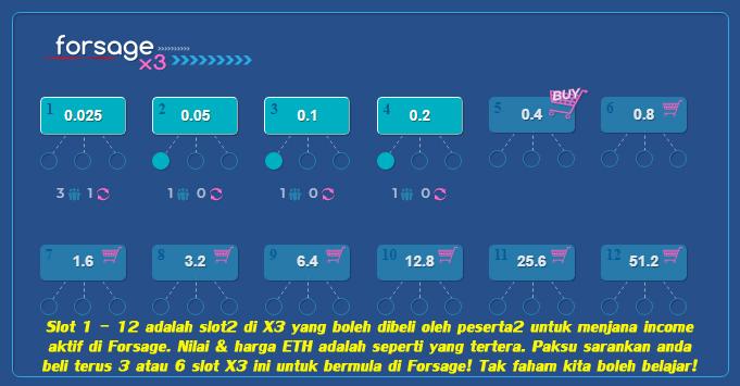 penjelasan beli slot di x3 forsage malaysia untuk kumpul kutip dan gandakan ethereum eth aset digital duit internet matawang digital kripto