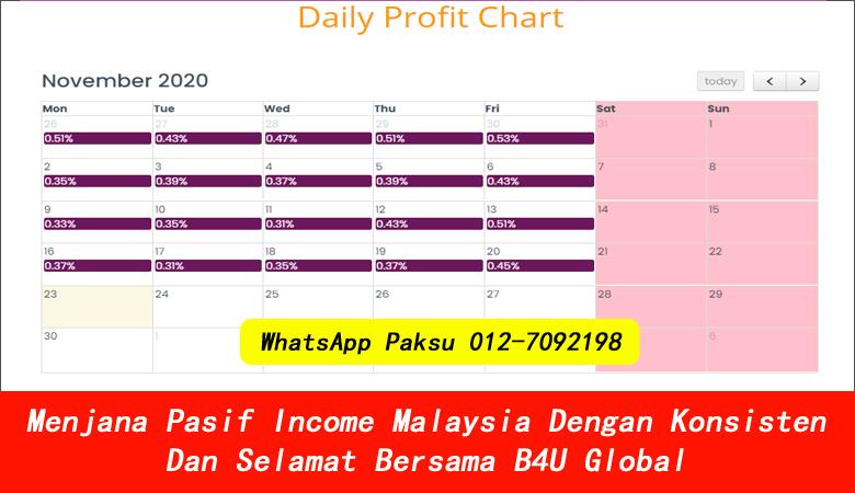Menjana Pasif Income Malaysia Dengan Konsisten Dan Selamat Bersama B4U Global jana pendapatan pasif tahun 2020 2021 2022 2023 2024 cara buat passive income