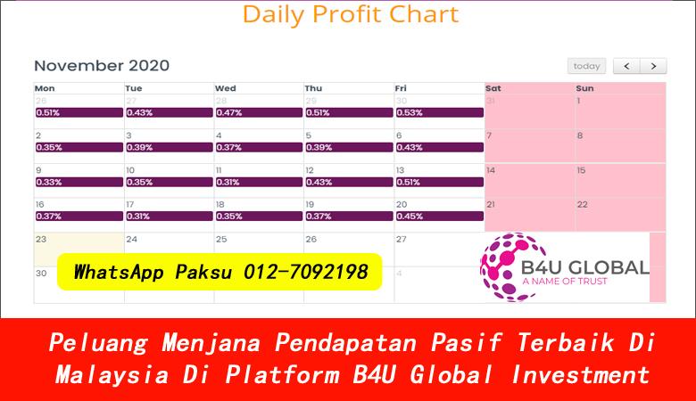 Peluang Menjana Pendapatan Pasif Terbaik Di Malaysia Di Platform B4U Global Investment bagaimana menjana pendapatan pasif peluang menjana pendapatan pasif 2020 2021 2022 2023 2024