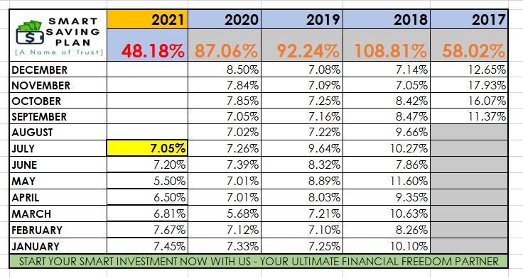 profit terkumpul SR Group of Companies untuk tahun 2021 sehingga julai 2021