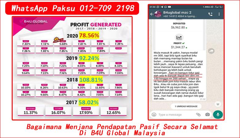 Bagaimana Menjana Pendapatan Pasif Secara Selamat Di B4U Global Malaysia pelaburan pasif tahun 2020 2021 2022 2023 2024 syarikat investment terbaik di malaysia