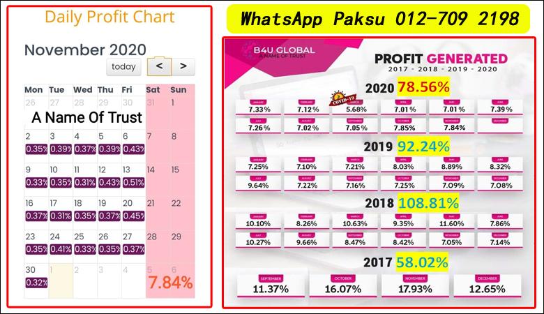 Peluang Menjana Pendapatan Pasif Terbaik 2020 2021 2022 2023 2024 pendapatan pasif paling selamat di malaysia menjana pasif income setiap hari B4U Trades Investment