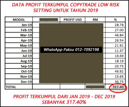 data profit terkumpul copytrade low risk robot setting untuk tahun 2019 bersama cikgu lee jana pendapatan pasif dalam forex